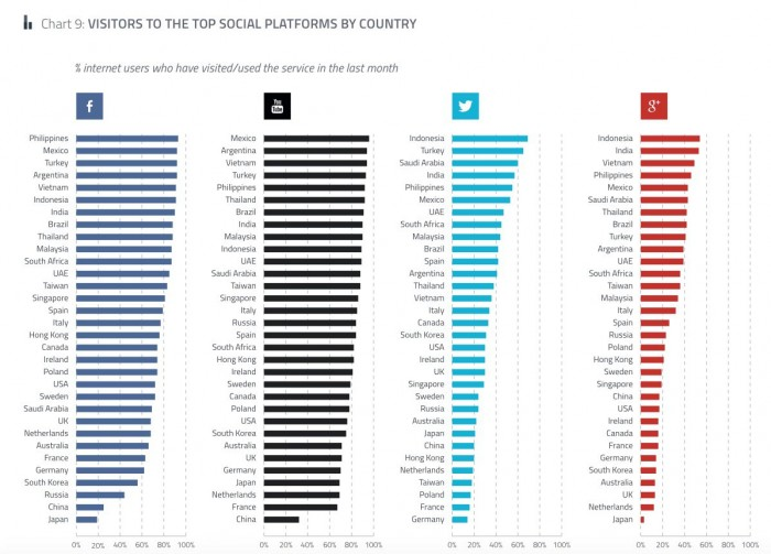 2015-Social-network-popularity-by-country